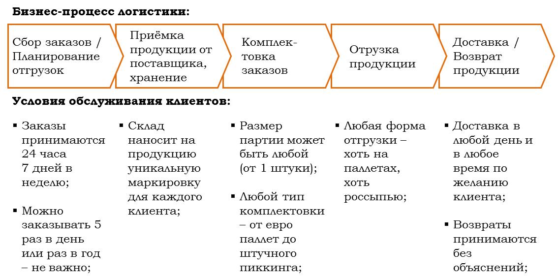 Бизнес-процесс складской логистики