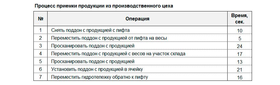 Процесс приемки продукции из производственного цеха