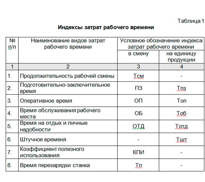 затраты времени на выполнение химического украинцы становятся